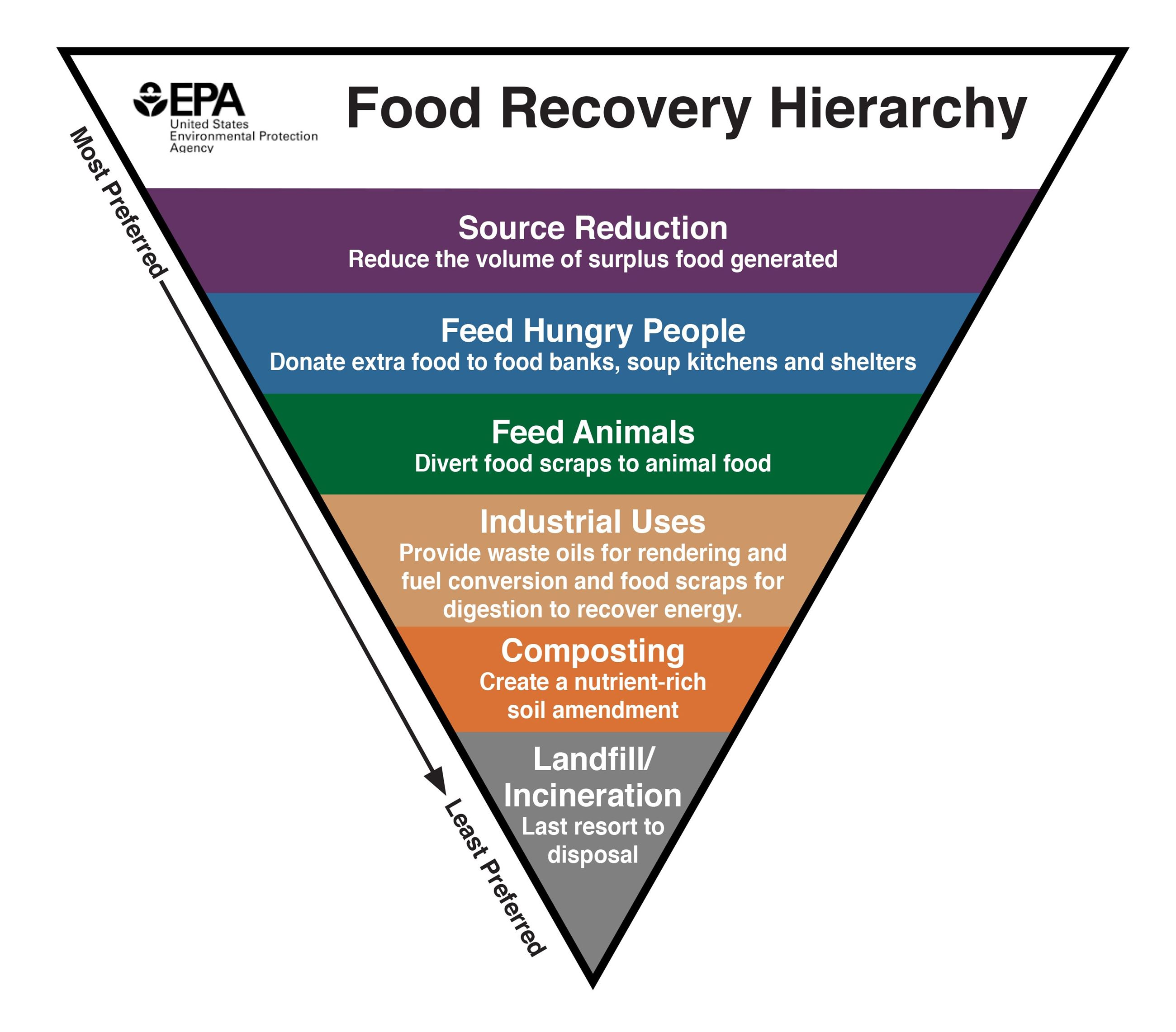 Food recovery hierarchy diagram